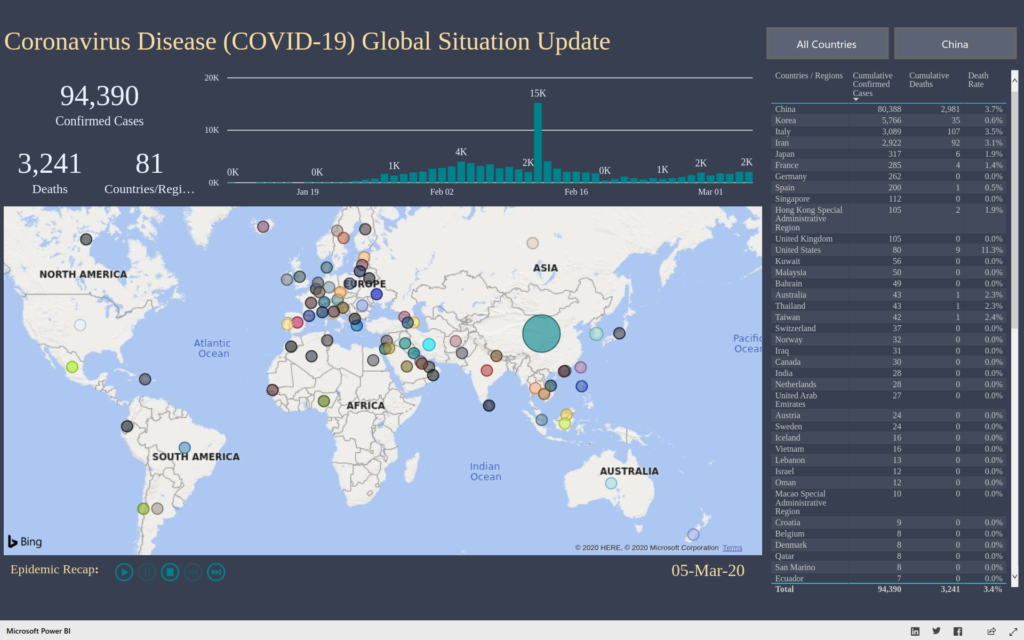 Coronavirus Disease Global Situation Update