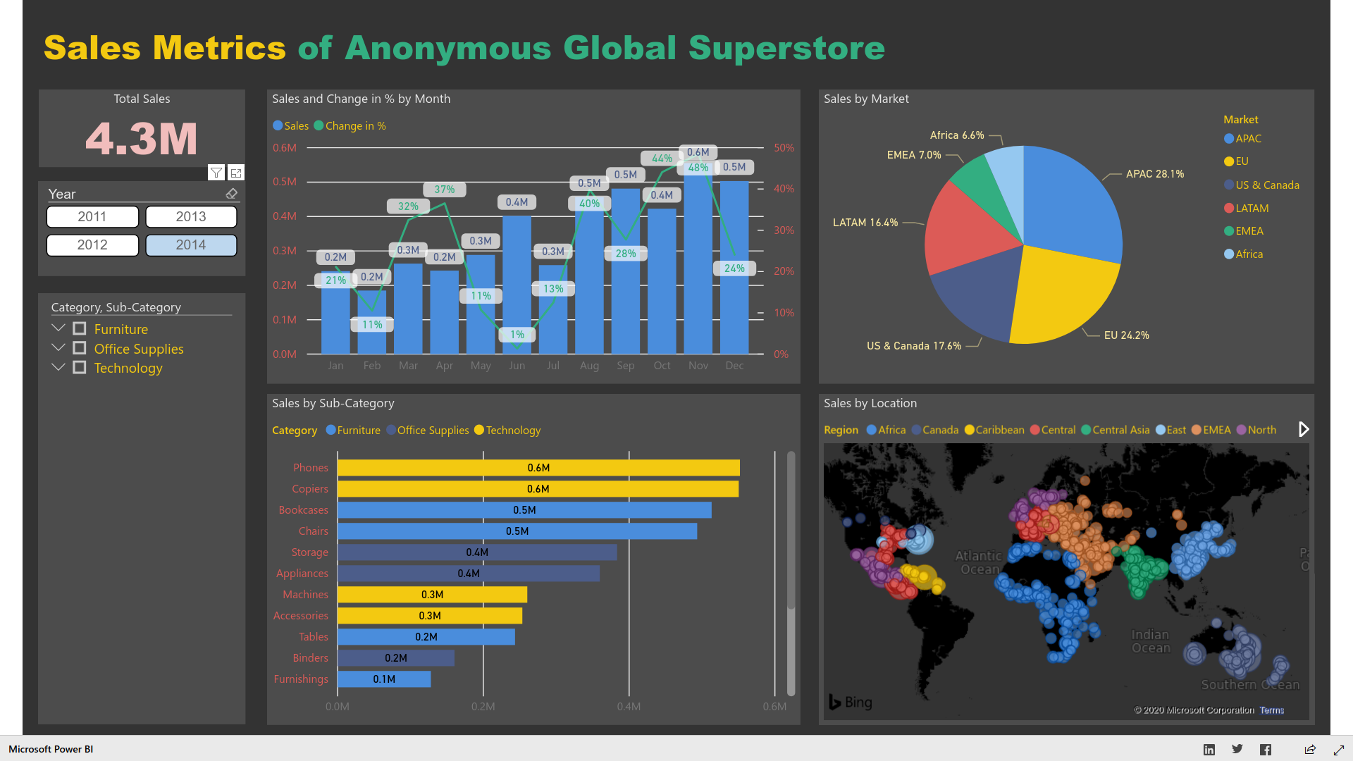 sales metrics of anonymous global superstore