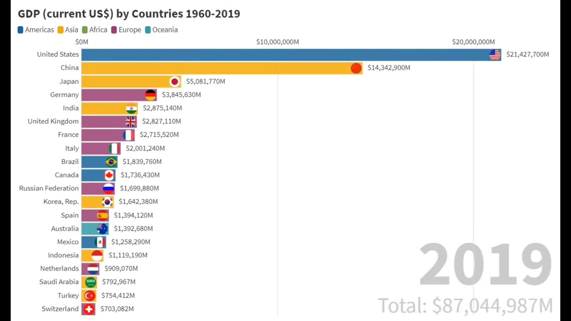 GDP 1960-2019